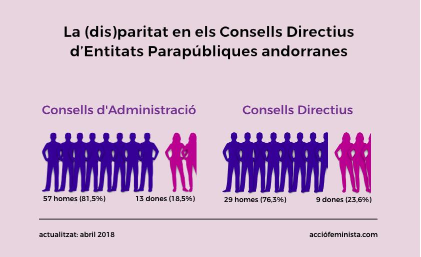 La disparitat en els consells directius d'entitats parapúbliques andorranes