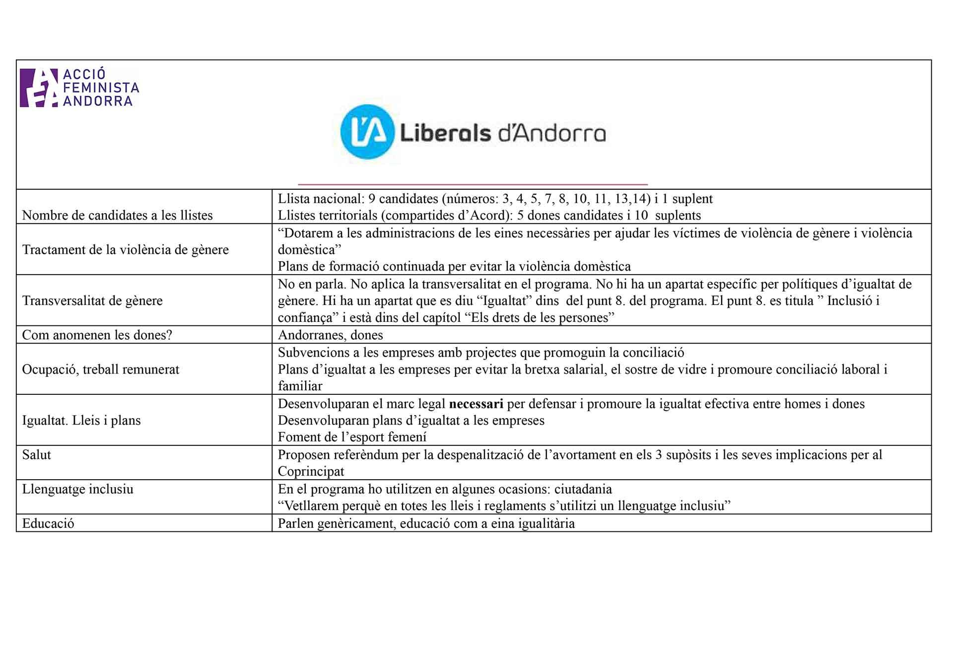 AFA_liberals_analisisgenere_eg19