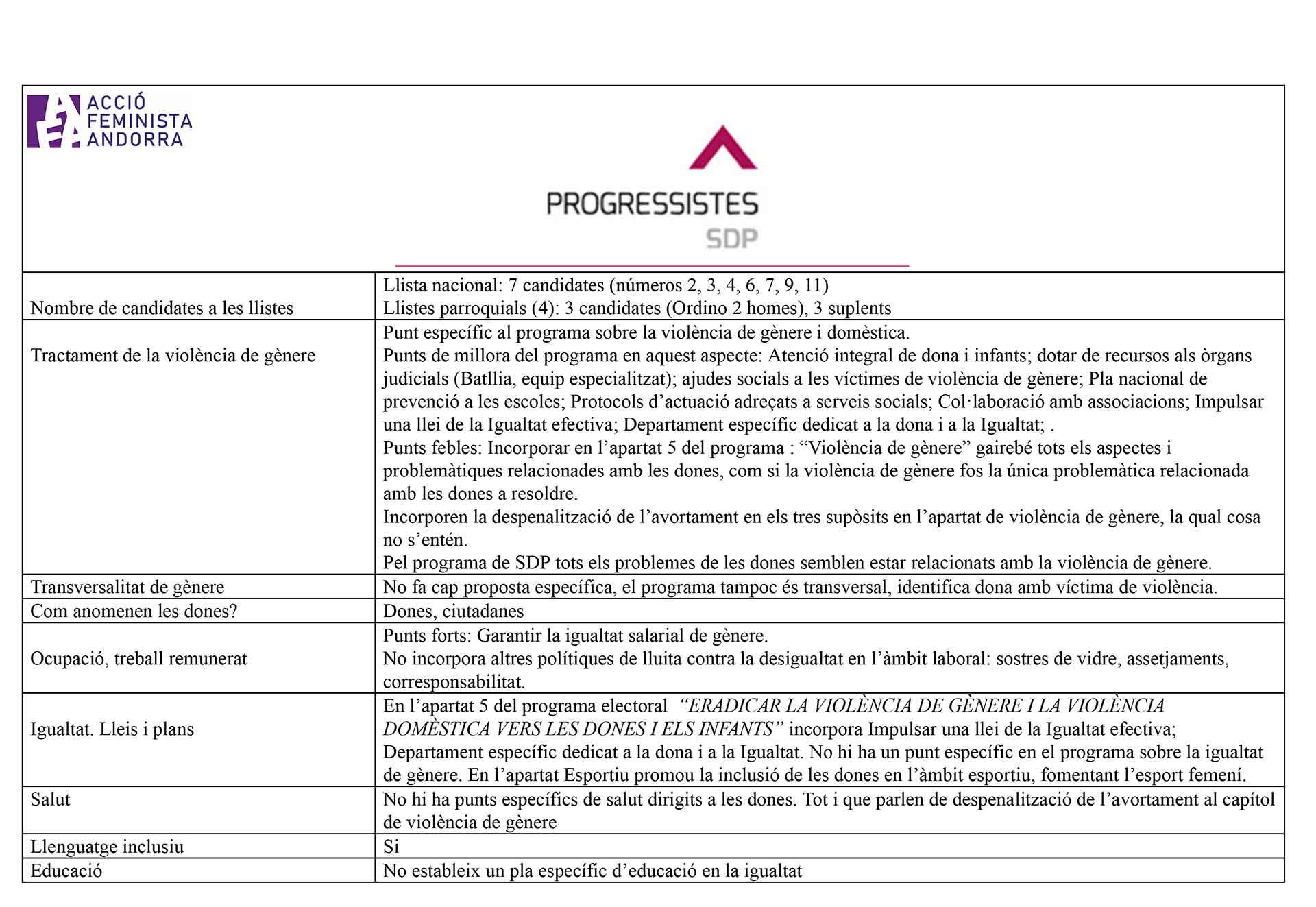 AFA_sdp_analisisgenere_eg19