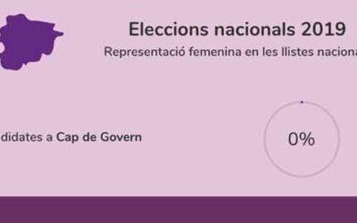 EG19 – Anàlisi dels programes electorals en clau de gènere
