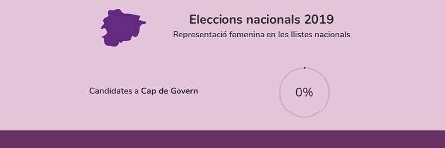 EG19 - Anàlisi dels programes electorals en clau de gènere
